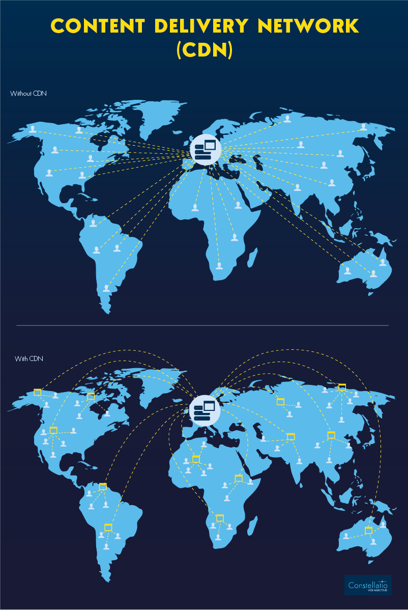 Cartographie comparative du CDN ( Content Delivery Network)