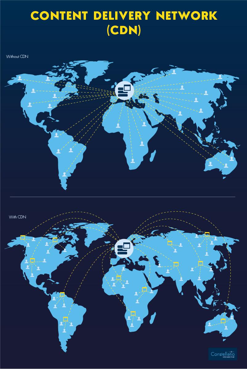 Cartographie comparative du CDN ( Content Delivery Network)
